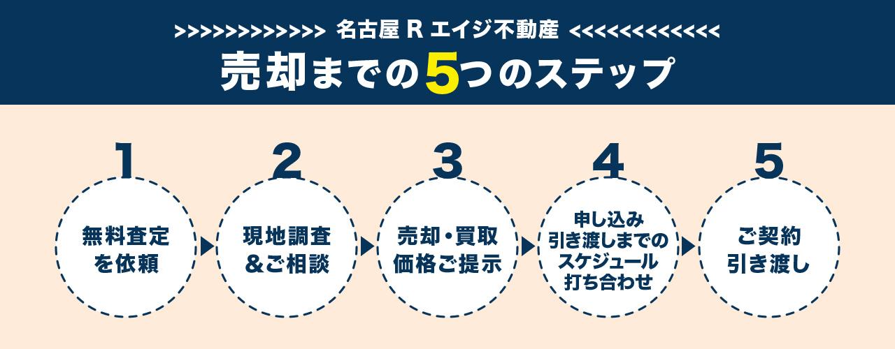 売却までの5つのステップ